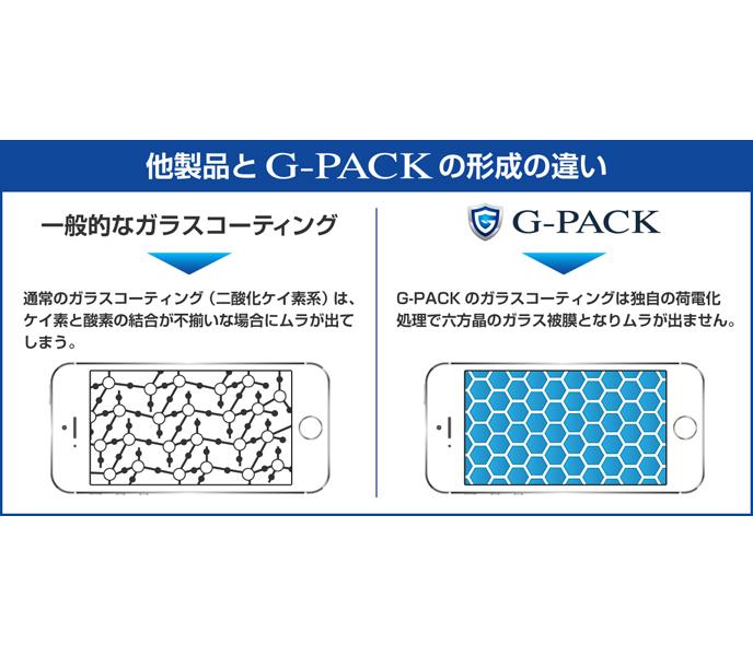 他製品とG-PACK形成の違い